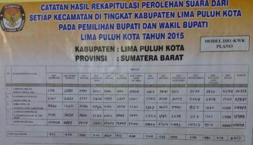 Hasil Pleno KPU Limapuluh Kota Sahkan Irfendi- Ferizal Raih Suara Terbanyak
