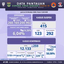 Hari Ini, 524 Orang Pasien Covid - 19 di Sumbar Dinyatakan Sembuh