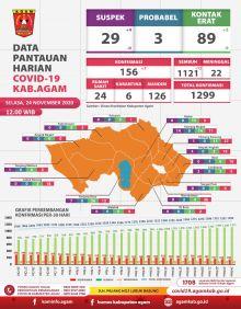 Kabar Baik, Jumlah Pasien Sembuh Covid - 19 di Agam Berjumlah 1121 Orang